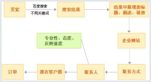 搜索引擎营销流程
