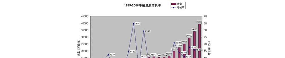 经典回顾---玻璃行业现状分析2001年