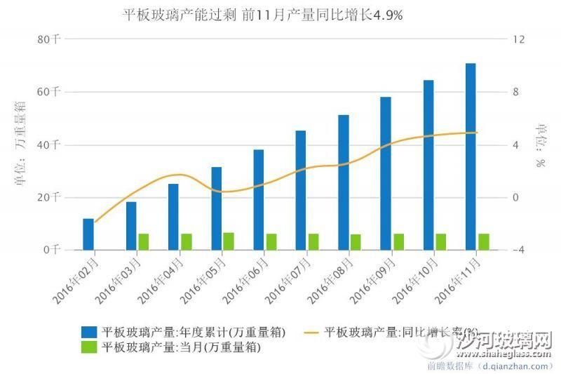 平板玻璃产能过剩  前11月产量同比增长4.9%