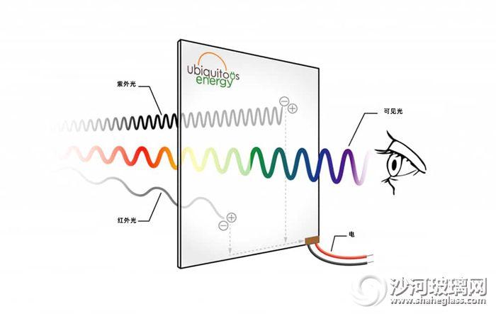 Ubiquitous-Energy-tech